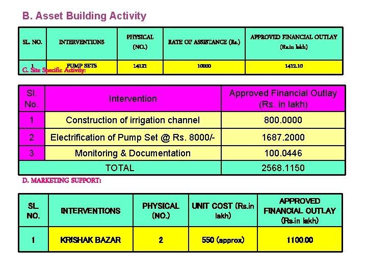B. Asset Building Activity SL. NO. INTERVENTIONS 1 PUMP SETS C. Site Specific Activity: