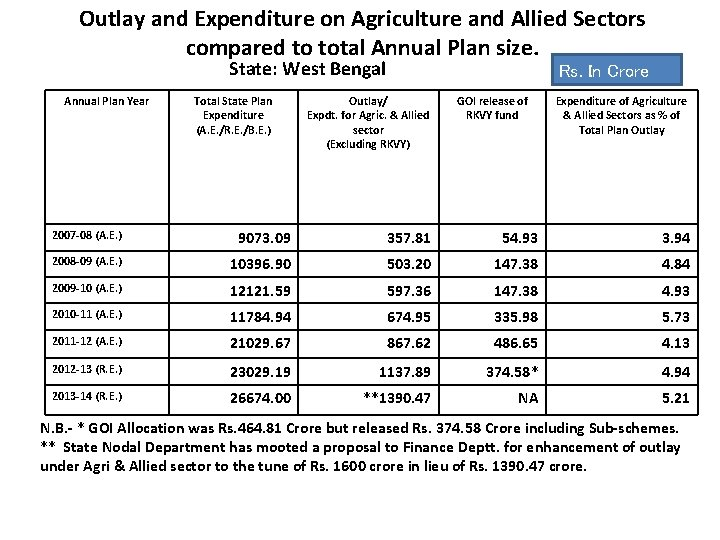 Outlay and Expenditure on Agriculture and Allied Sectors compared to total Annual Plan size.