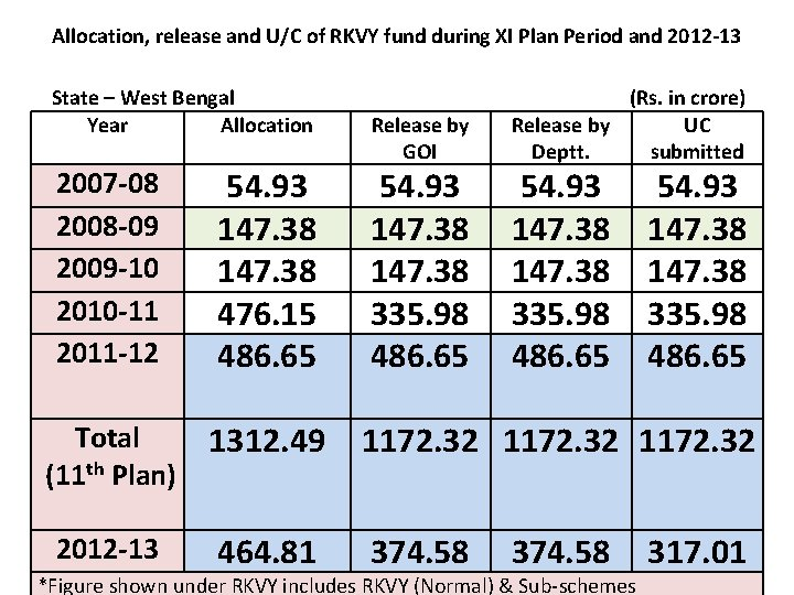 Allocation, release and U/C of RKVY fund during XI Plan Period and 2012 -13