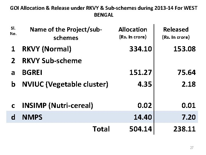 GOI Allocation & Release under RKVY & Sub-schemes during 2013 -14 For WEST BENGAL
