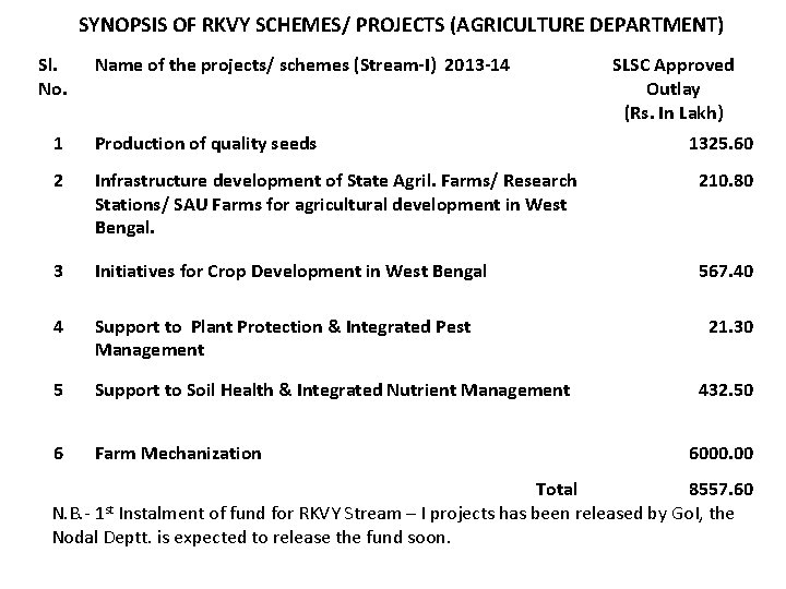 SYNOPSIS OF RKVY SCHEMES/ PROJECTS (AGRICULTURE DEPARTMENT) Sl. No. Name of the projects/ schemes