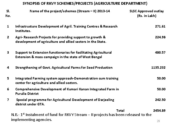 SYNOPSIS OF RKVY SCHEMES/PROJECTS (AGRICULTURE DEPARTMENT) Sl. No. Name of the project/schemes (Stream –