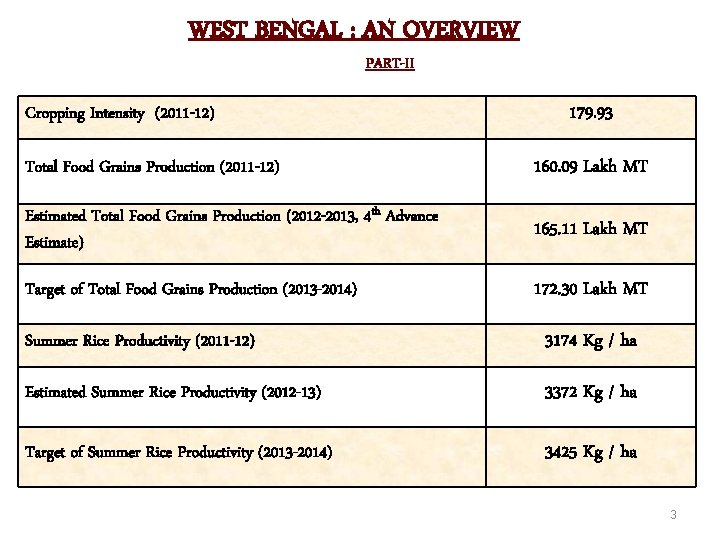 WEST BENGAL : AN OVERVIEW PART-II Cropping Intensity (2011 -12) 179. 93 Total Food