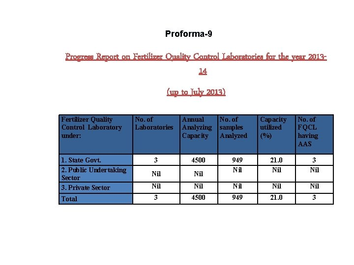 Proforma-9 Progress Report on Fertilizer Quality Control Laboratories for the year 201314 (up to