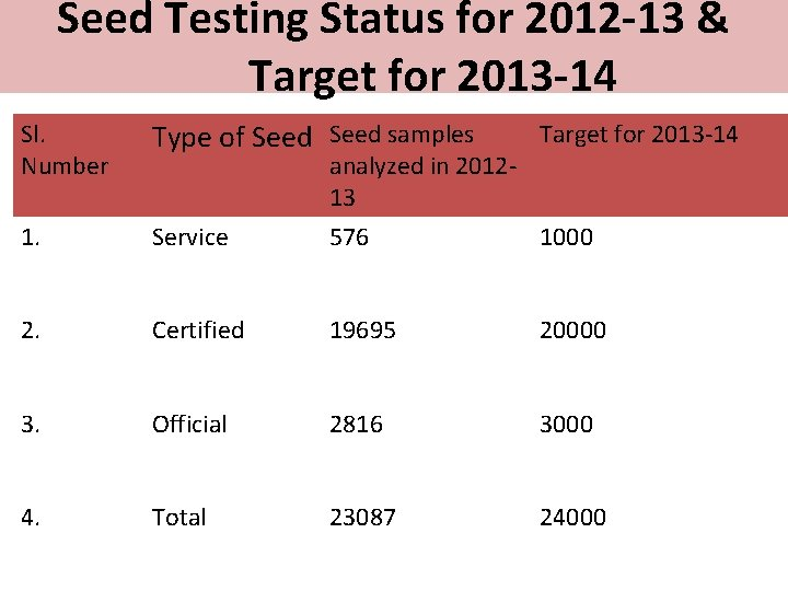 Seed Testing Status for 2012 -13 & Target for 2013 -14 Sl. Number Type