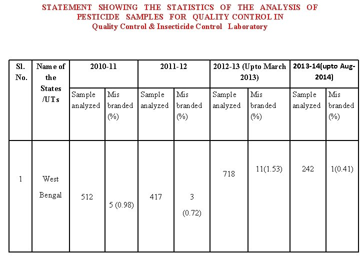 STATEMENT SHOWING THE STATISTICS OF THE ANALYSIS OF PESTICIDE SAMPLES FOR QUALITY CONTROL IN