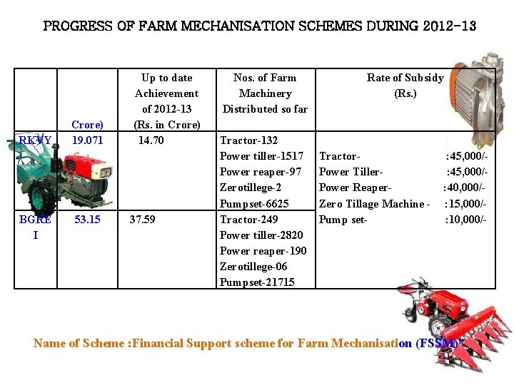 PROGRESS OF FARM MECHANISATION SCHEMES DURING 2012 -13 Schem Target for e 2012 -13