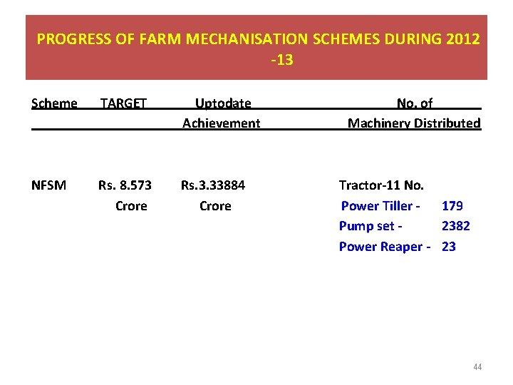 PROGRESS OF FARM MECHANISATION SCHEMES DURING 2012 -13 Scheme TARGET Uptodate Achievement NFSM Rs.