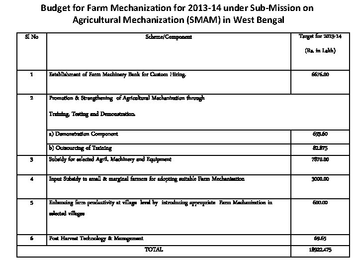 Budget for Farm Mechanization for 2013 -14 under Sub-Mission on Agricultural Mechanization (SMAM) in