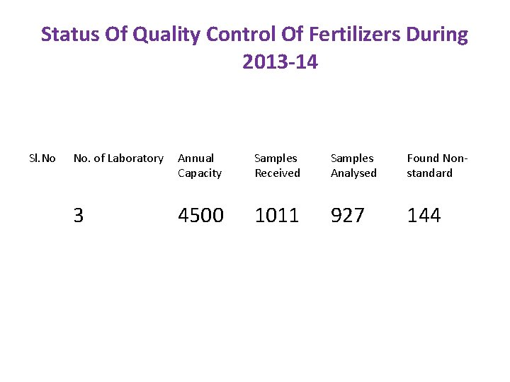 Status Of Quality Control Of Fertilizers During 2013 -14 Sl. No No. of Laboratory