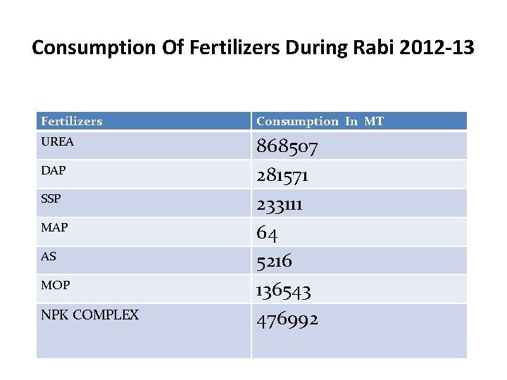 Consumption Of Fertilizers During Rabi 2012 -13 Fertilizers Consumption In MT UREA 868507 281571