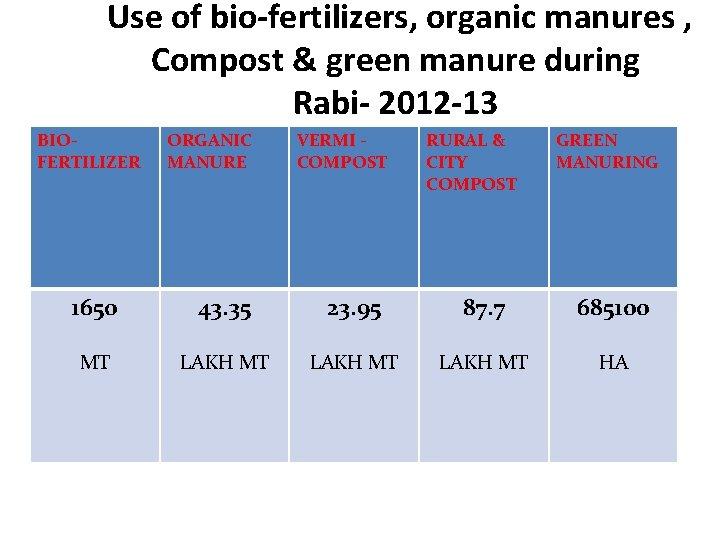 Use of bio-fertilizers, organic manures , Compost & green manure during Rabi- 2012 -13