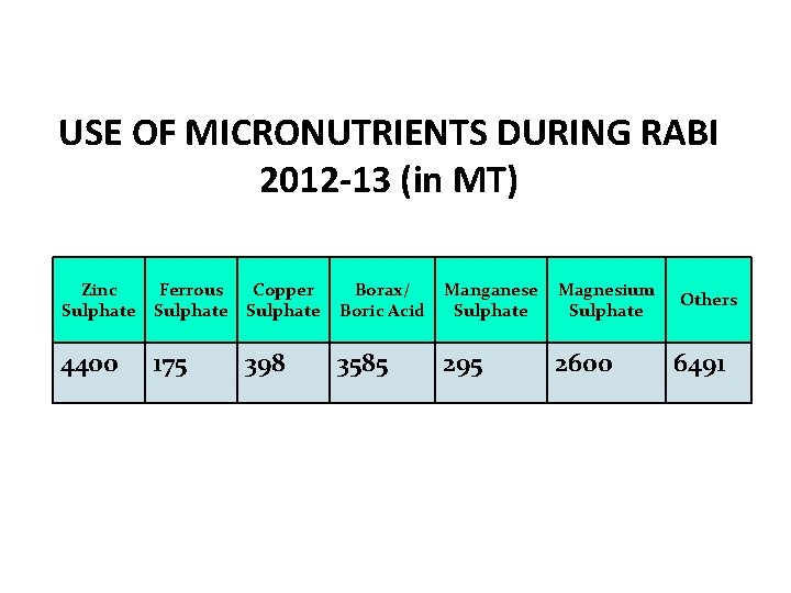 USE OF MICRONUTRIENTS DURING RABI 2012 -13 (in MT) Zinc Sulphate Ferrous Sulphate Copper
