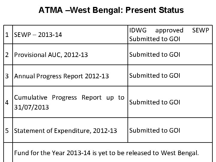 ATMA –West Bengal: Present Status 1 SEWP – 2013 -14 IDWG approved Submitted to