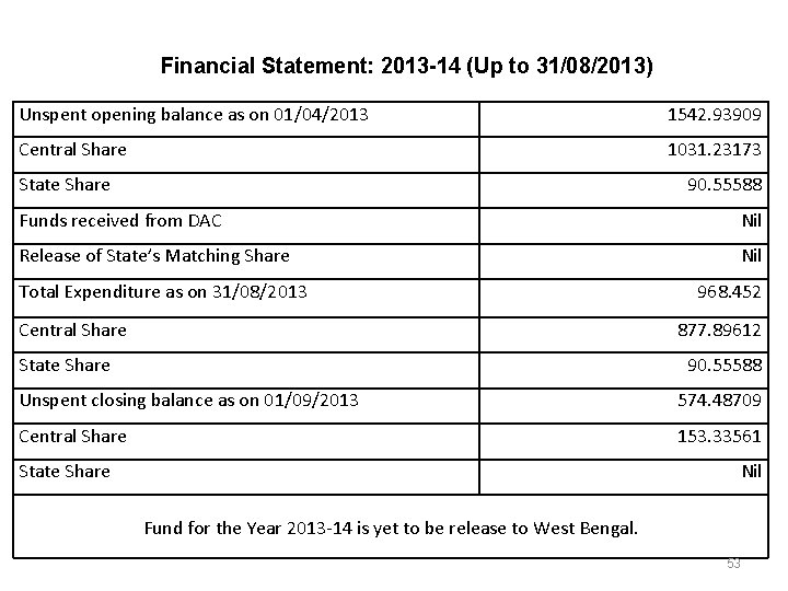 Financial Statement: 2013 -14 (Up to 31/08/2013) Unspent opening balance as on 01/04/2013 1542.
