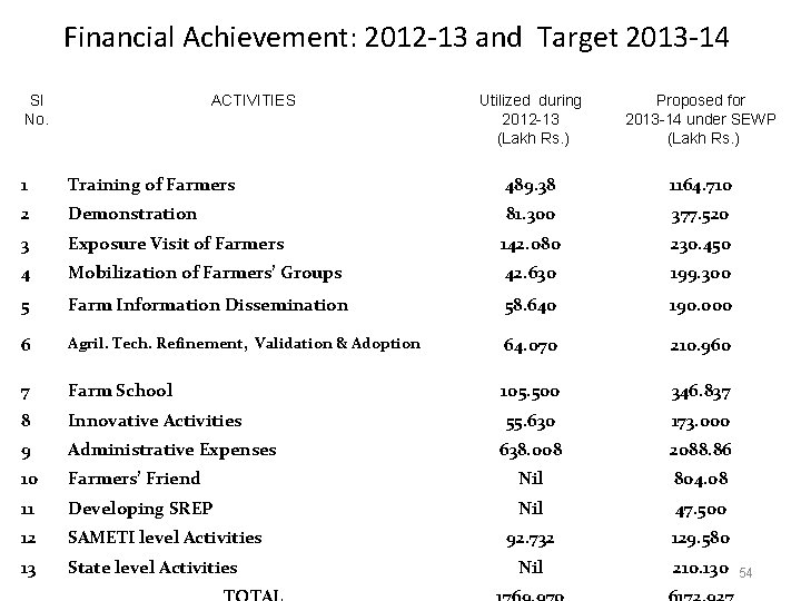 Financial Achievement: 2012 -13 and Target 2013 -14 Sl No. ACTIVITIES Utilized during 2012