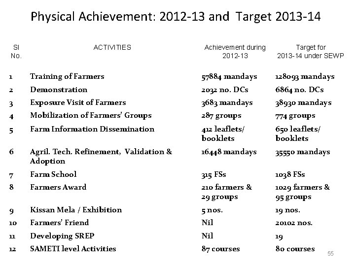 Physical Achievement: 2012 -13 and Target 2013 -14 Sl No. ACTIVITIES Achievement during 2012