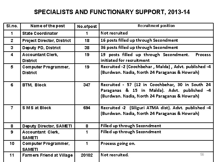 SPECIALISTS AND FUNCTIONARY SUPPORT, 2013 -14 Sl. no. Name of the post No. ofpost