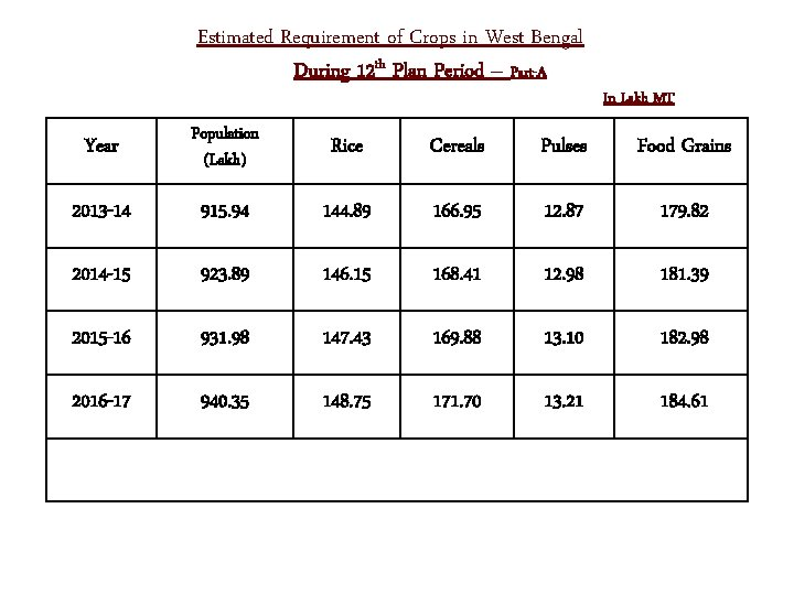 Estimated Requirement of Crops in West Bengal During 12 th Plan Period – Part-A