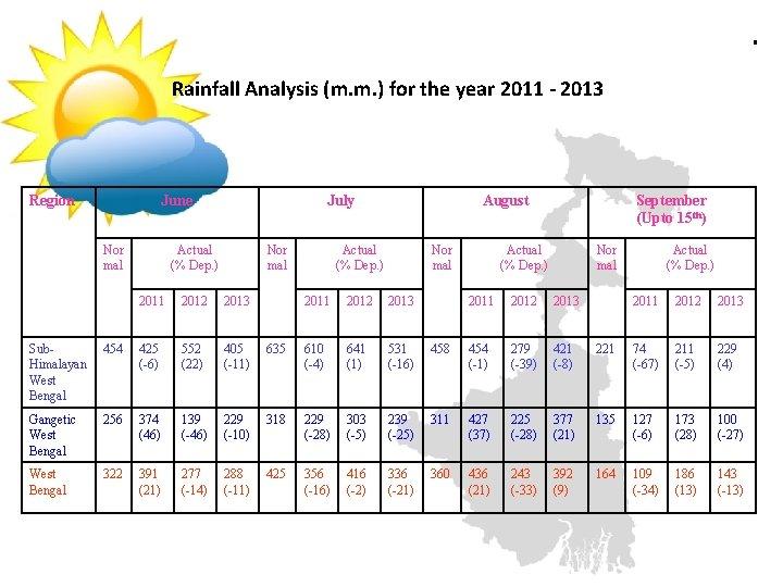 . Rainfall Analysis (m. m. ) for the year 2011 - 2013 Region June