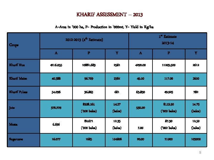 KHARIF ASSESSMENT – 2013 A=Area in ' 000 ha, P= Production in ' 000
