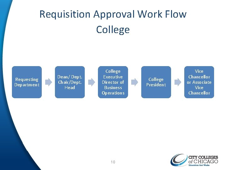 Requisition Approval Work Flow College Requesting Department Dean/ Dept. Chair/Dept. Head College Executive Director