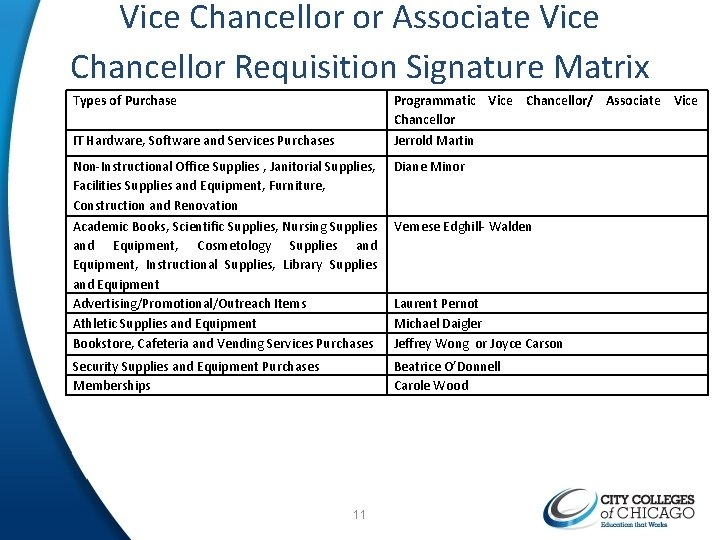 Vice Chancellor or Associate Vice Chancellor Requisition Signature Matrix Types of Purchase Programmatic Vice