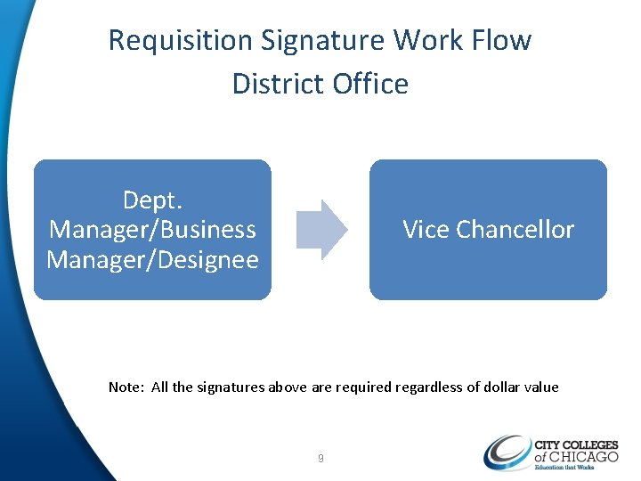 Requisition Signature Work Flow District Office Dept. Manager/Business Manager/Designee Vice Chancellor Note: All the