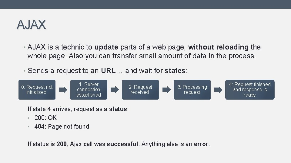 AJAX • AJAX is a technic to update parts of a web page, without