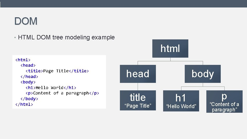 DOM • HTML DOM tree modeling example html <html> <head> <title>Page Title</title> </head> <body>