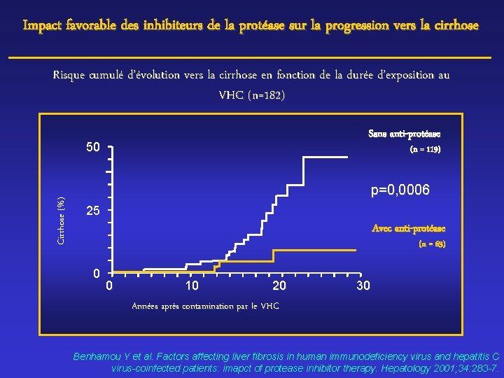 Impact favorable des inhibiteurs de la protéase sur la progression vers la cirrhose Risque