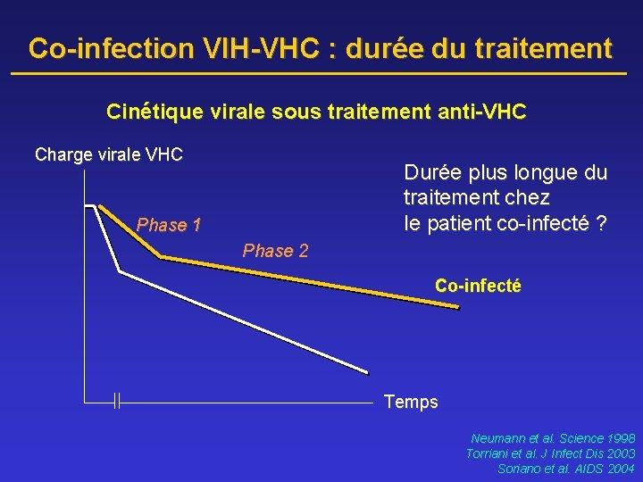 Co-infection VIH-VHC : durée du traitement Cinétique virale sous traitement anti-VHC Charge virale VHC