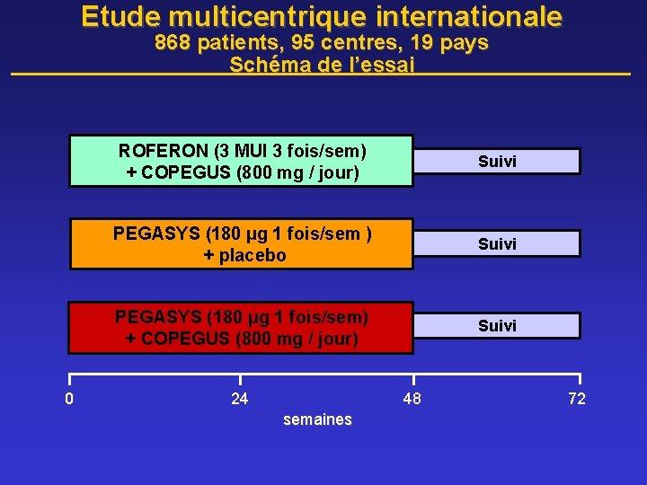 Etude multicentrique internationale 868 patients, 95 centres, 19 pays Schéma de l'essai 0 ROFERON