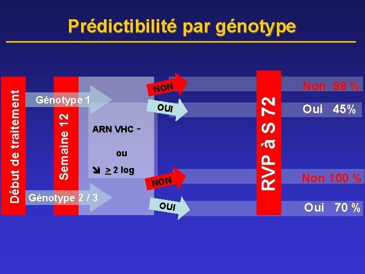 Non 98 % OUI ARN VHC - ou > 2 log Génotype 2
