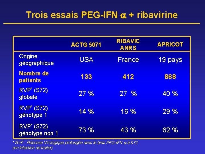 Trois essais PEG-IFN + ribavirine ACTG 5071 RIBAVIC ANRS APRICOT Origine géographique USA France