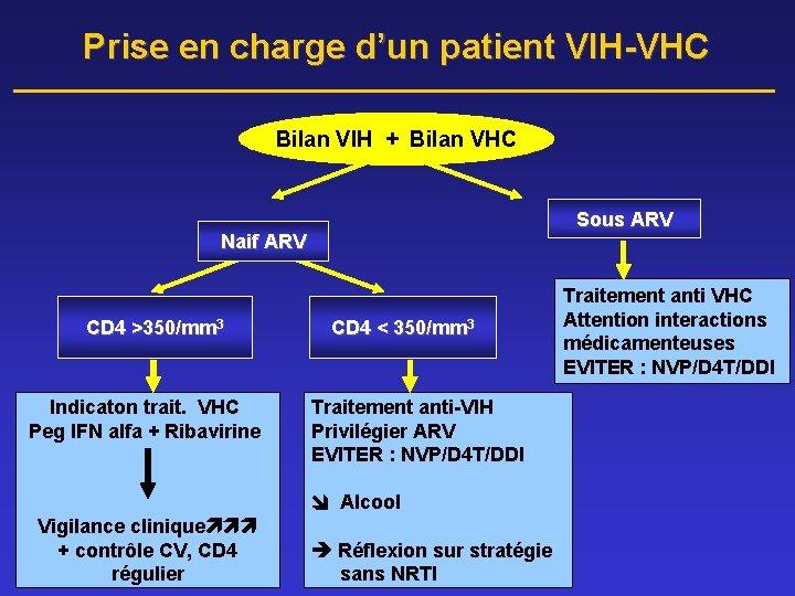 Prise en charge d'un patient VIH-VHC Bilan VIH + Bilan VHC Sous ARV Naif