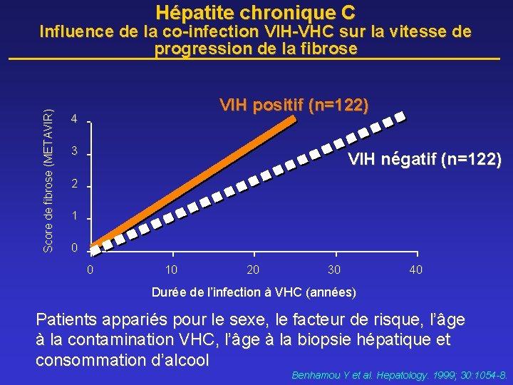 Hépatite chronique C Score de fibrose (METAVIR) Influence de la co-infection VIH-VHC sur la
