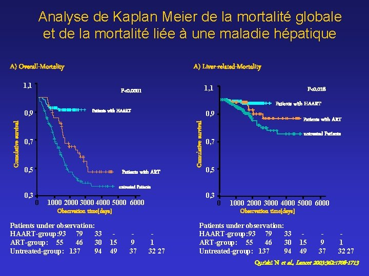 Analyse de Kaplan Meier de la mortalité globale et de la mortalité liée à