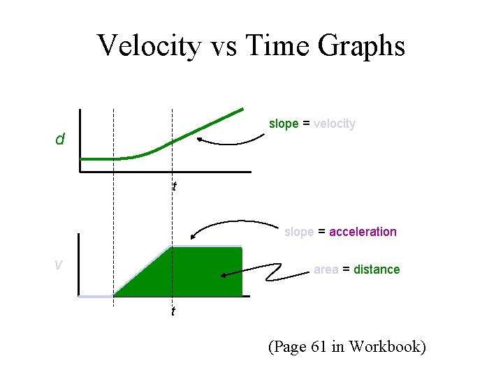 Velocity vs Time Graphs slope = velocity d t slope = acceleration v area