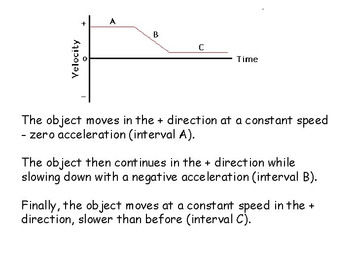The object moves in the + direction at a constant speed - zero acceleration