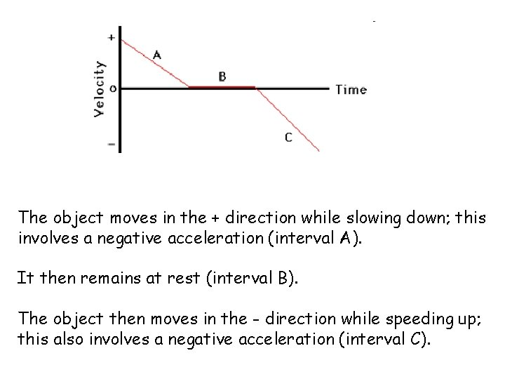 The object moves in the + direction while slowing down; this involves a negative