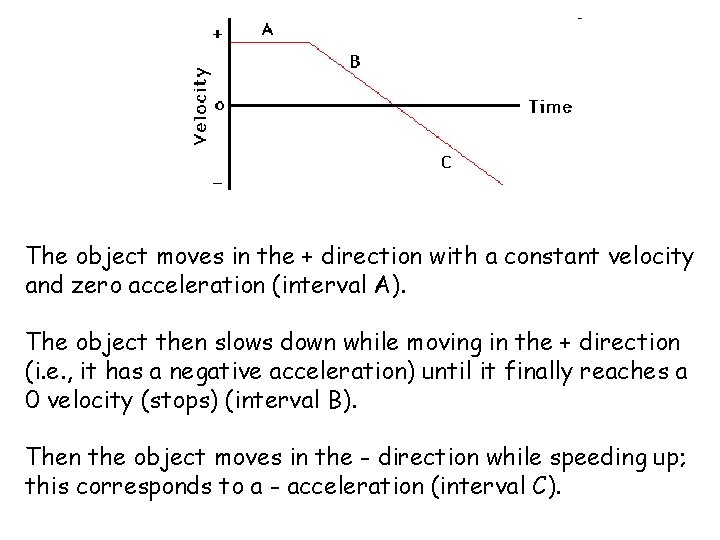 The object moves in the + direction with a constant velocity and zero acceleration