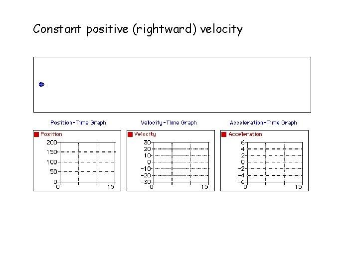 Constant positive (rightward) velocity