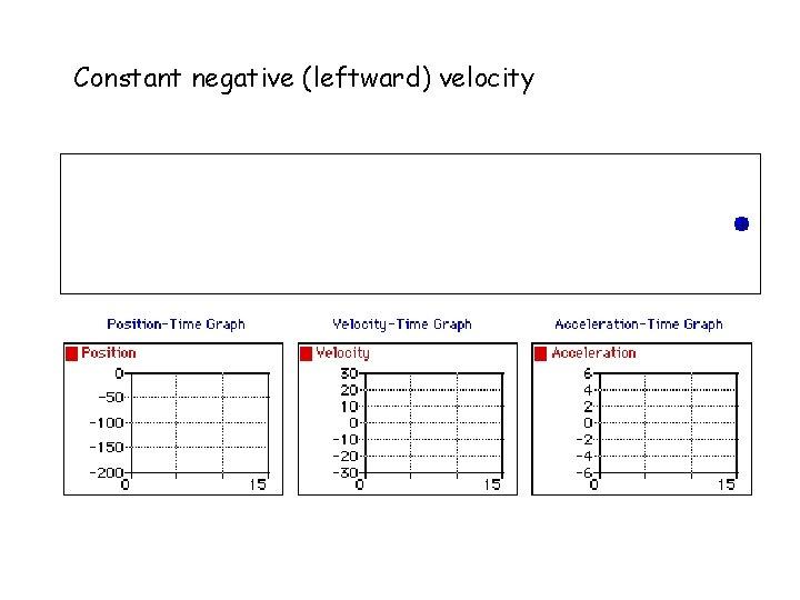 Constant negative (leftward) velocity
