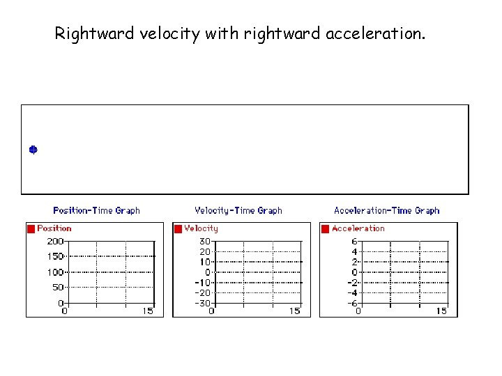 Rightward velocity with rightward acceleration.