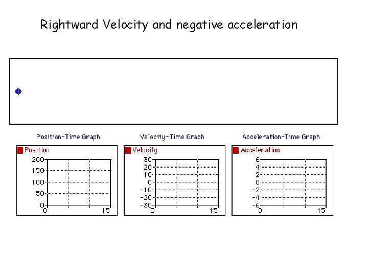 Rightward Velocity and negative acceleration