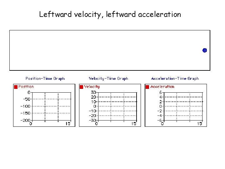 Leftward velocity, leftward acceleration