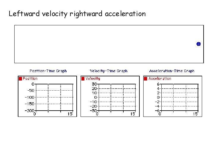 Leftward velocity rightward acceleration