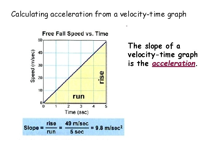 Calculating acceleration from a velocity-time graph The slope of a velocity-time graph is the