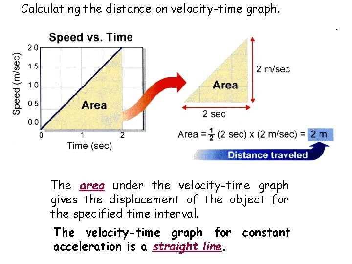 Calculating the distance on velocity-time graph. The area under the velocity-time graph gives the